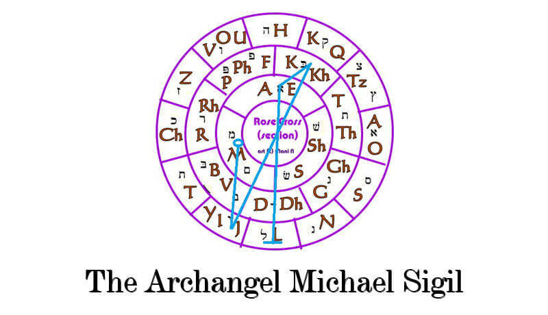 Archangel Michael Sigil - Guardian Angel Guide